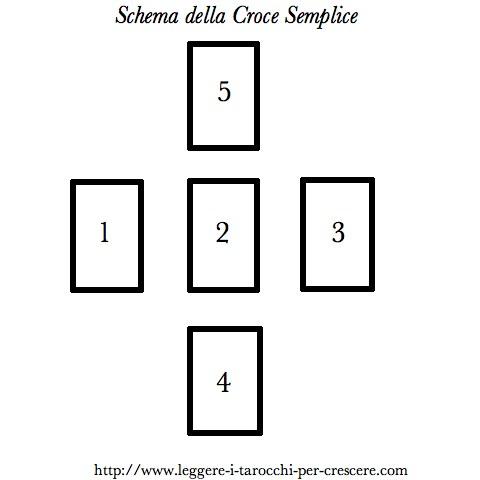 Schema della Croce Semplice - lettura Tarocchi