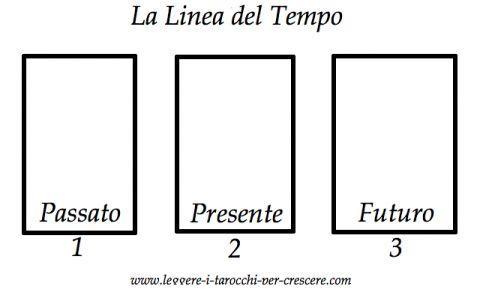 Schema di lettura dei Tarocchi - Linea del Tempo