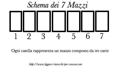 Schema di lettura dei Tarocchi - 7 Mazzi